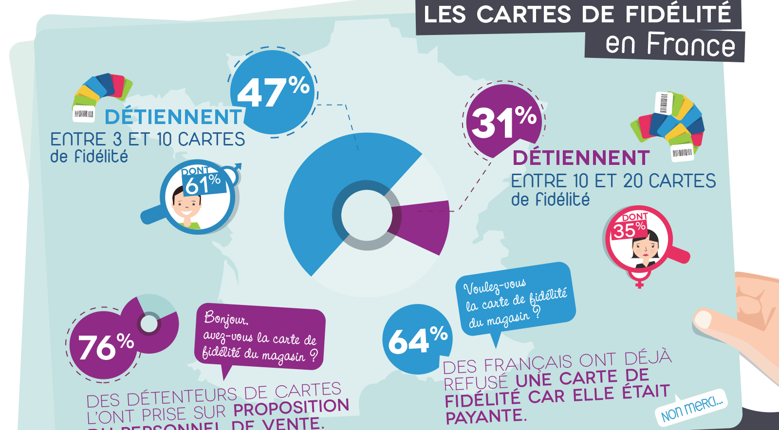 Infographie Observatoire de la fidélité