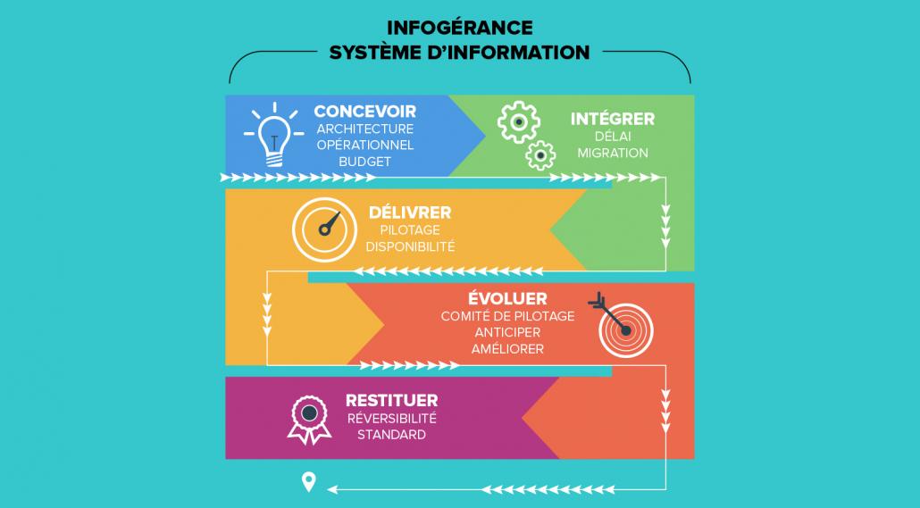 Infogérance Système d'information