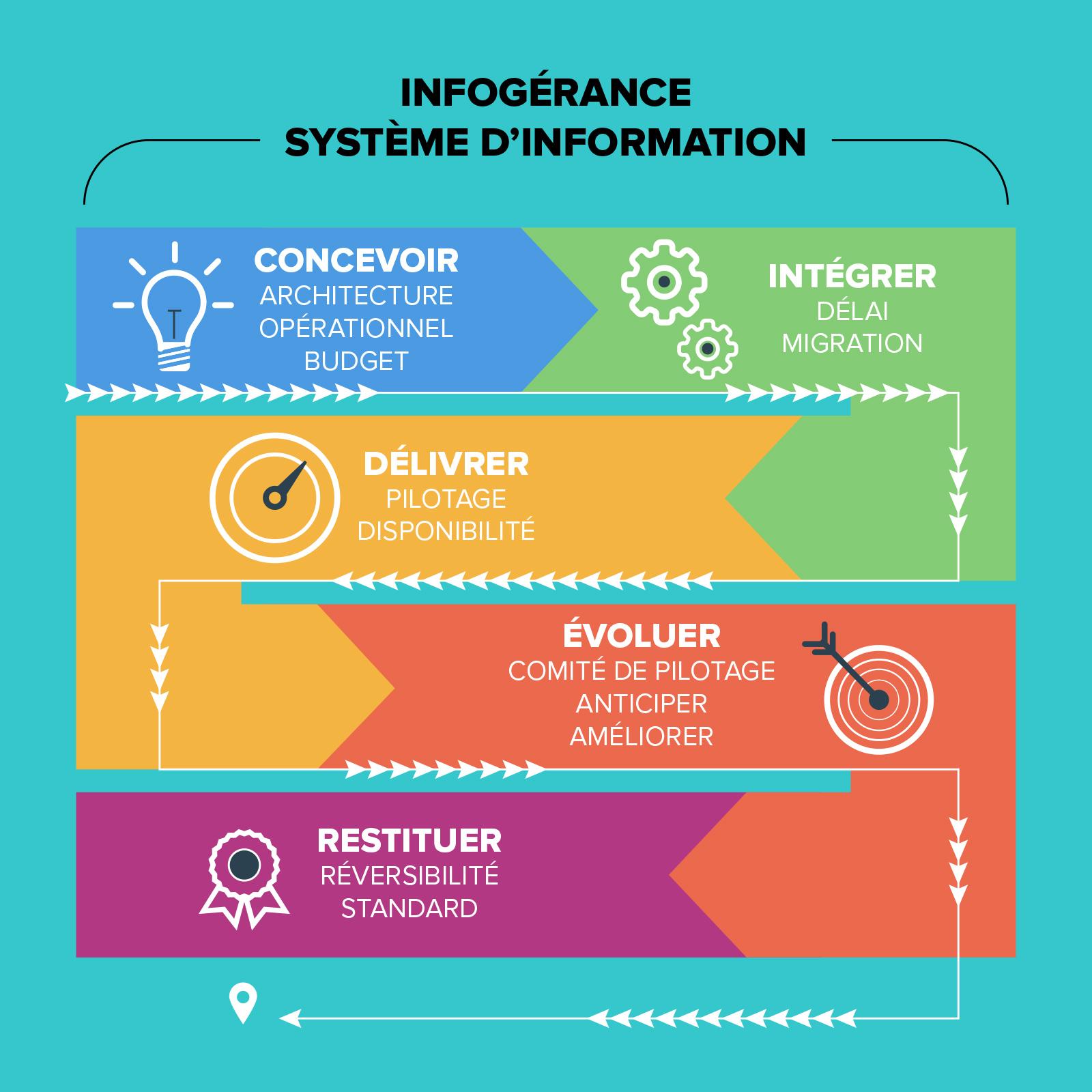 Hébergement Infogérance système d'information