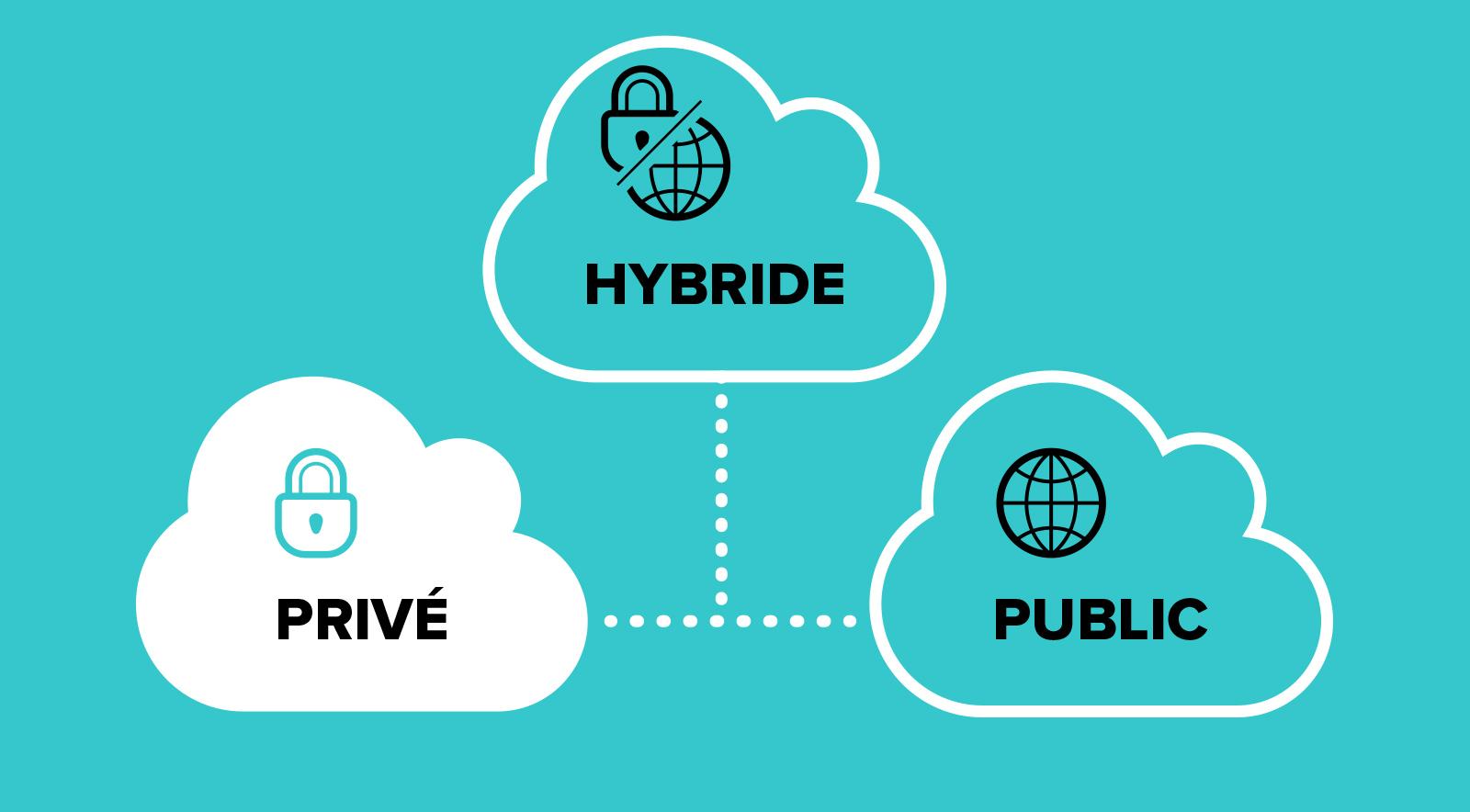 Hébergement cloud privé