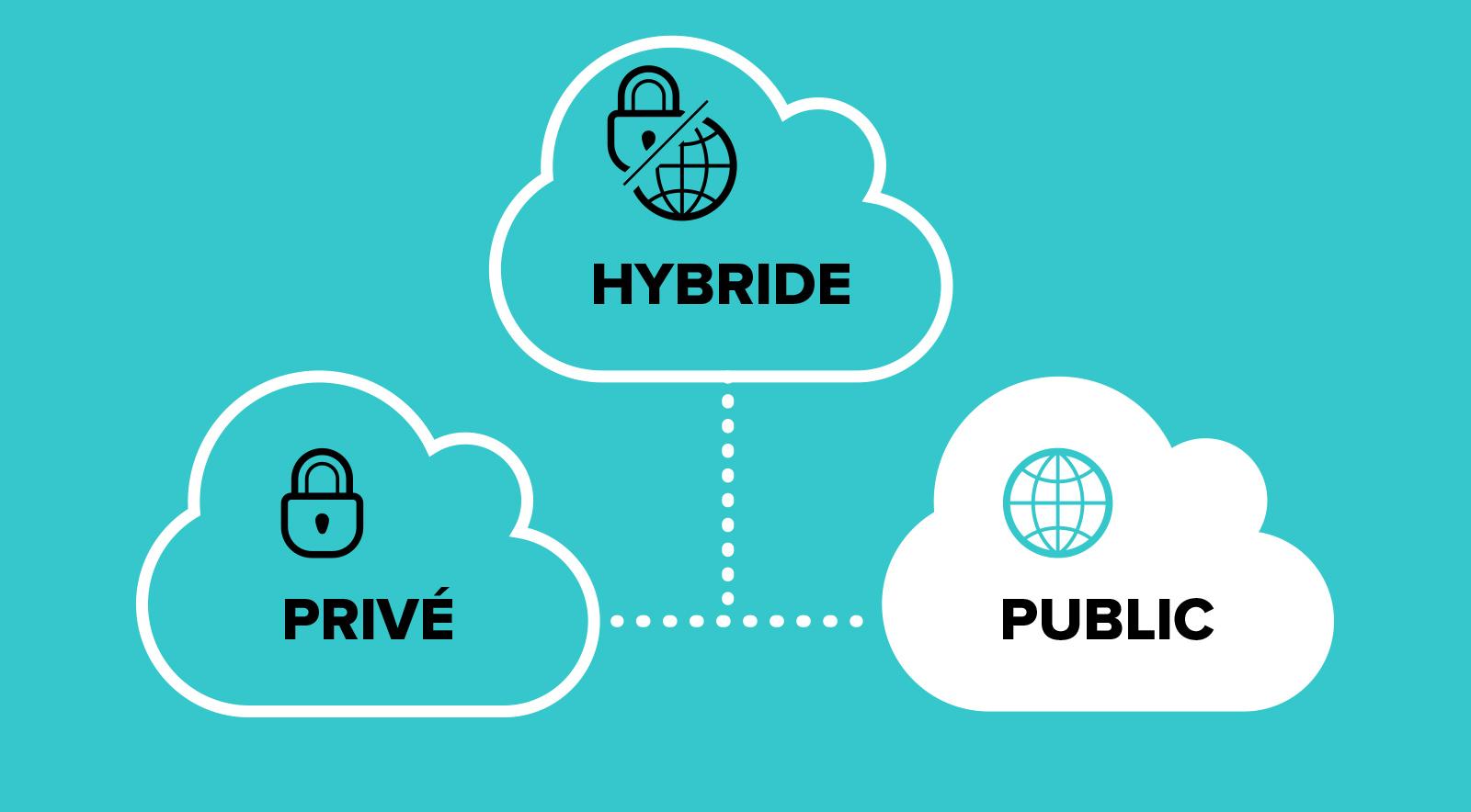 Hébergement cloud public