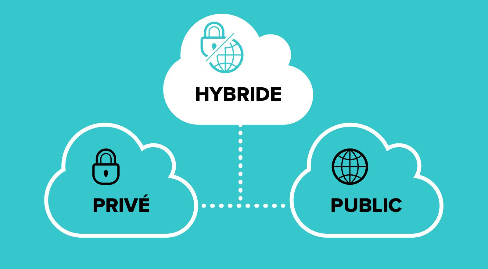 Hébergement cloud hybride